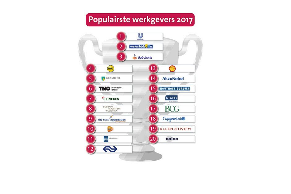 De top 20 favoriete werkgevers van 2017!